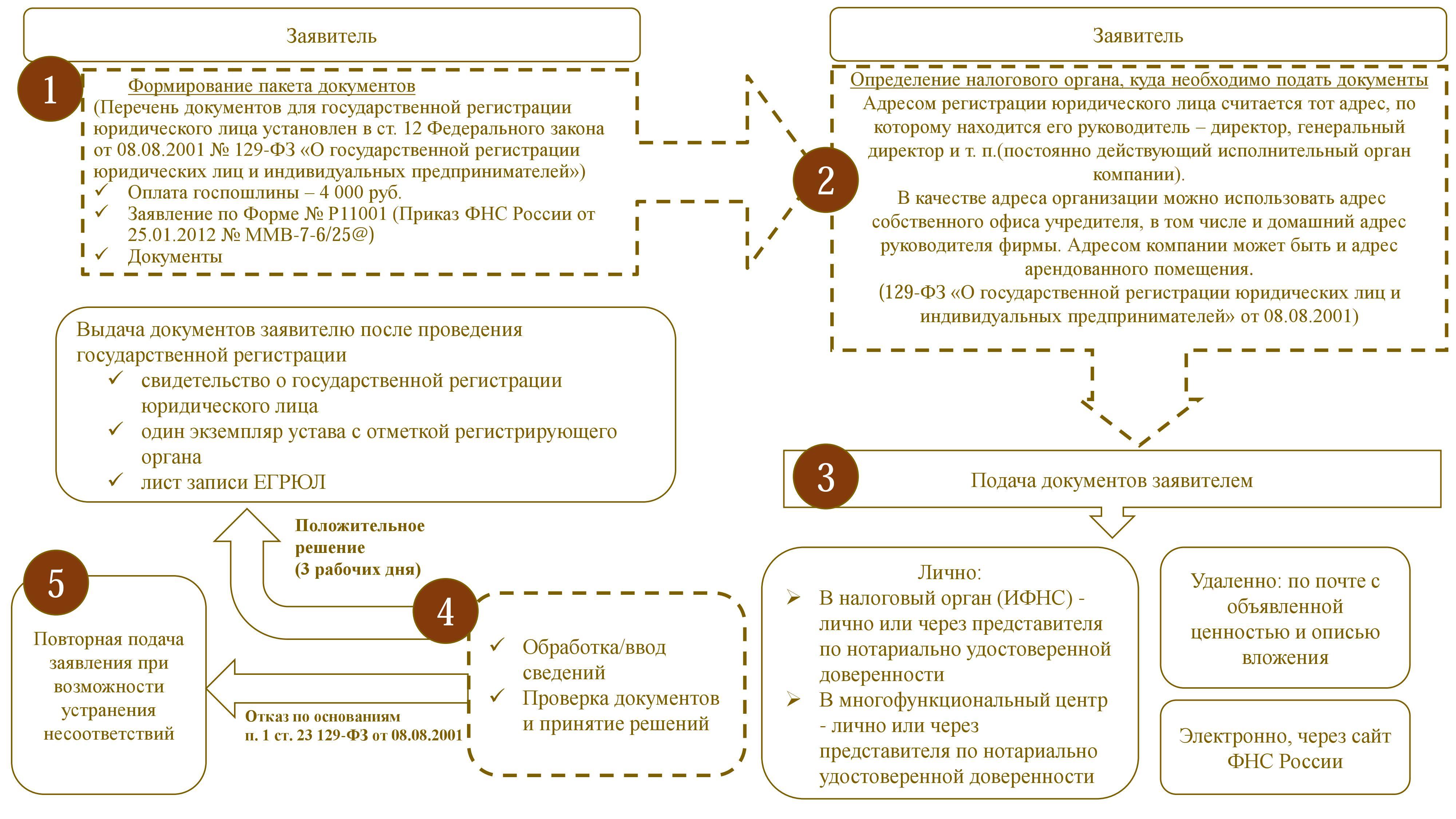 Схема создания юридического лица